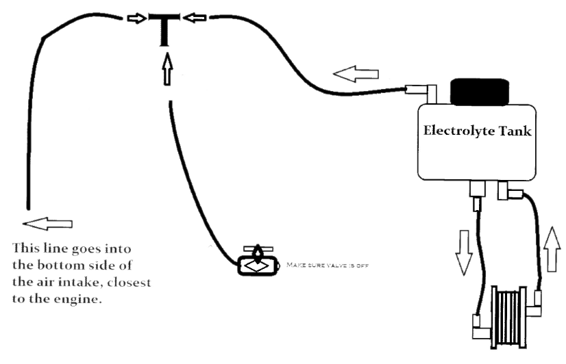 HHO Gas Electrolysis Installation for 1983 GMC Van California