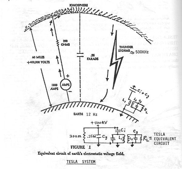 scalar coil